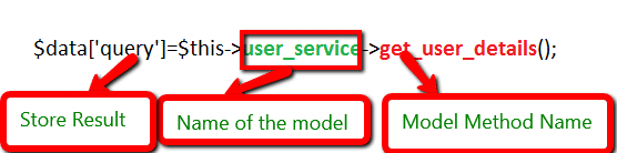 How to use model in codeigniter