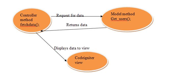 codeigniter MVC functionality