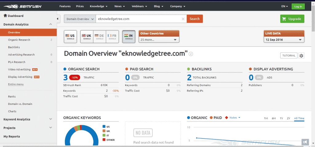 Semrush Keywords - High quality traffic possible with Semrush